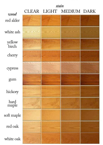 types of hardwood